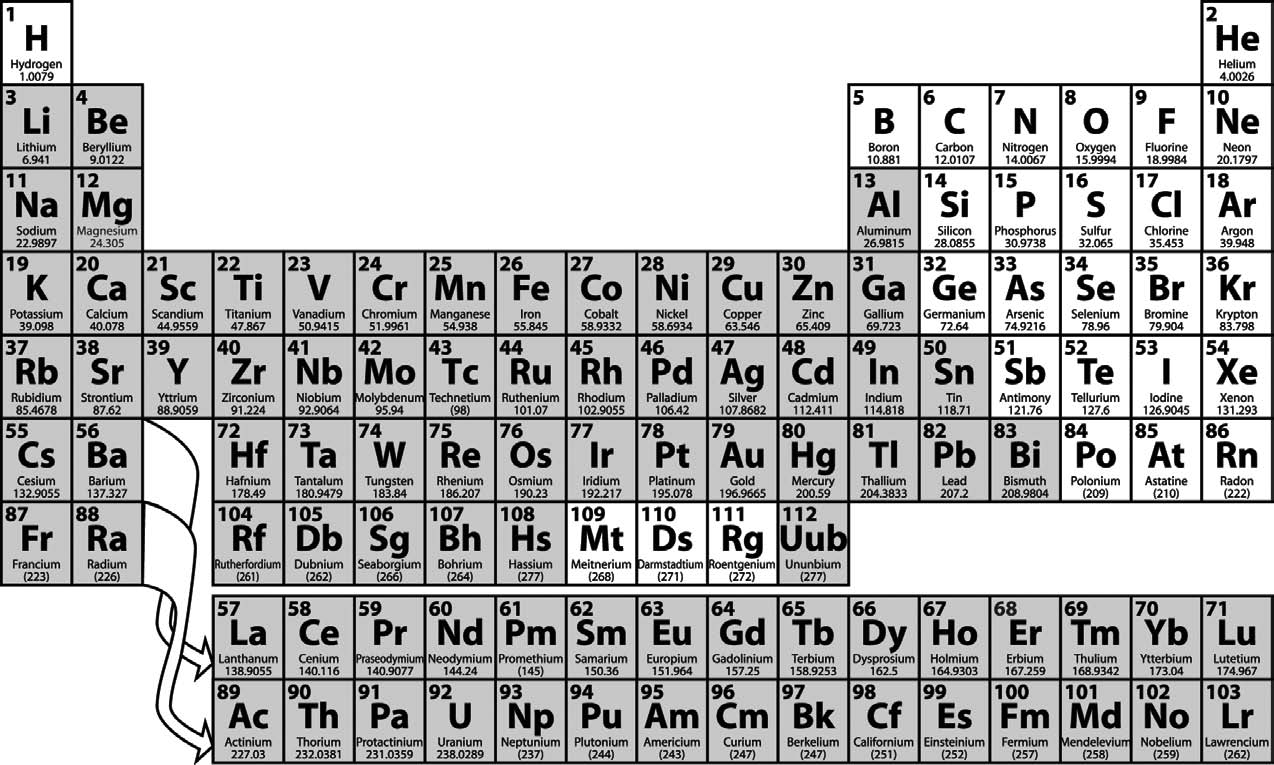 Why metals rust the science behind corrosion part 1 green vci periodic table of the elements gamestrikefo Choice Image